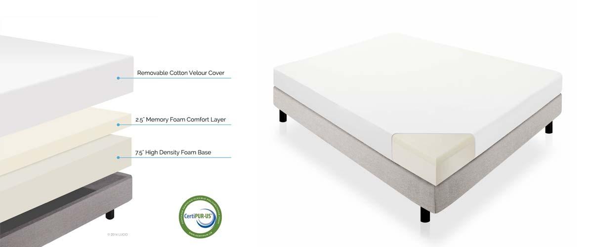 Mattress buying guide - LUCID Dual-Layered Mattress 10 Inch Memory Foam
